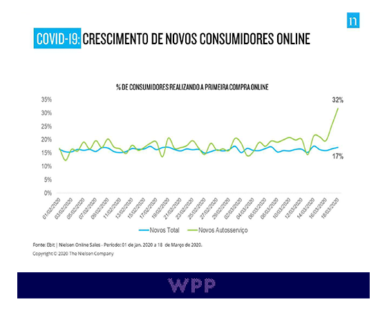Crescimento de novos consumidores online