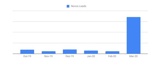 Novos Leads